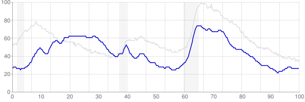 Hawaii monthly unemployment rate chart from 1990 to January 2020